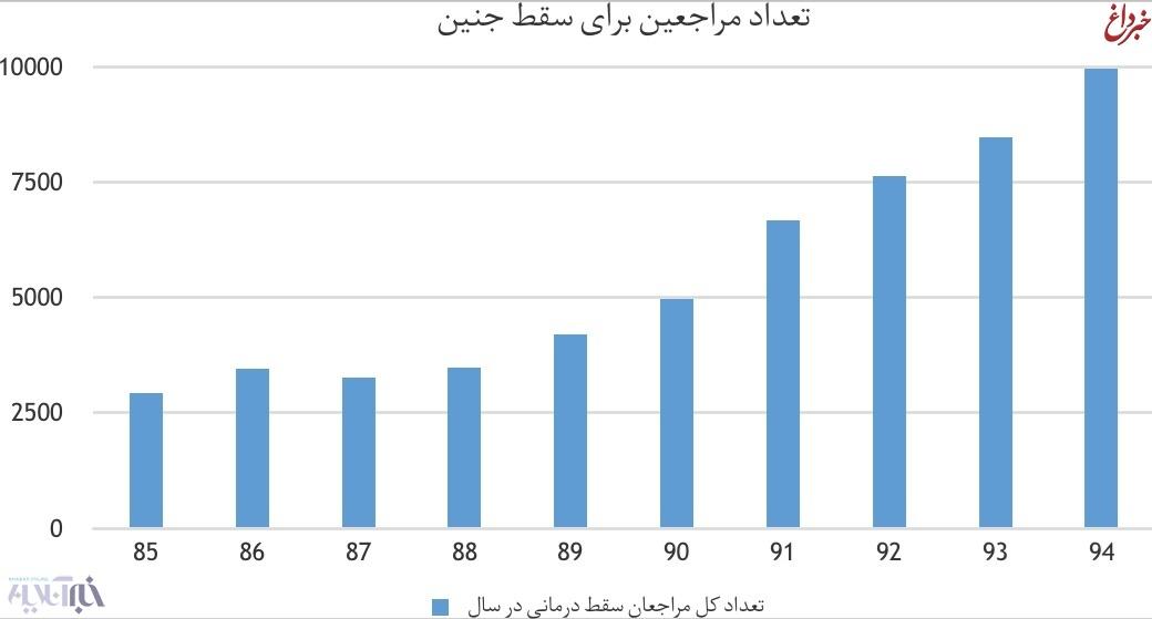 روند صعودی سقط جنین در ایران/ در ۱۰ سال، ۳ برابر شد