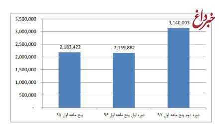 رشد 45 درصدی ورود گردشگران خارجی در 5 ماه اول سال ۹۷
